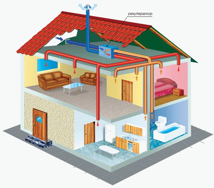 Система вентиляции в доме своими руками